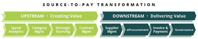8 Elements Source-to-Pay Transformation Upstream Downstream